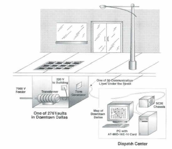 Using LabVIEW™ to Monitor Underground Electrical Distribution Vaults