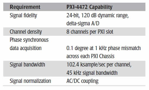 Using LabVIEW Real-Time and Dynamic Signal Acquisition (DSA